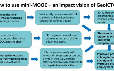 MiniMOOCs and other E-learning mateials as a resource to Challenge Campaigns